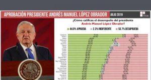 51.2 por ciento de los mexicanos desaprueba gestión de AMLO
